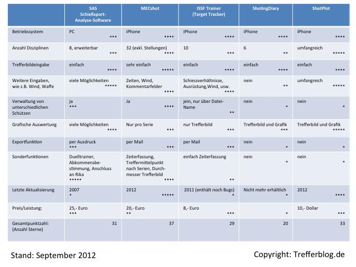 Vergleich Programme Trefferauswertung